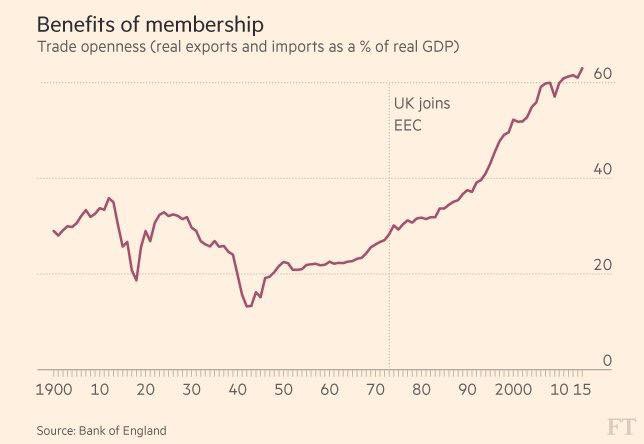 The effect of joining the EU on UK trade
