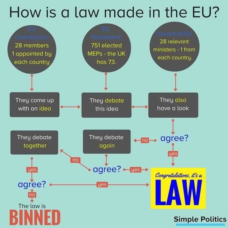 How is an EU law made?